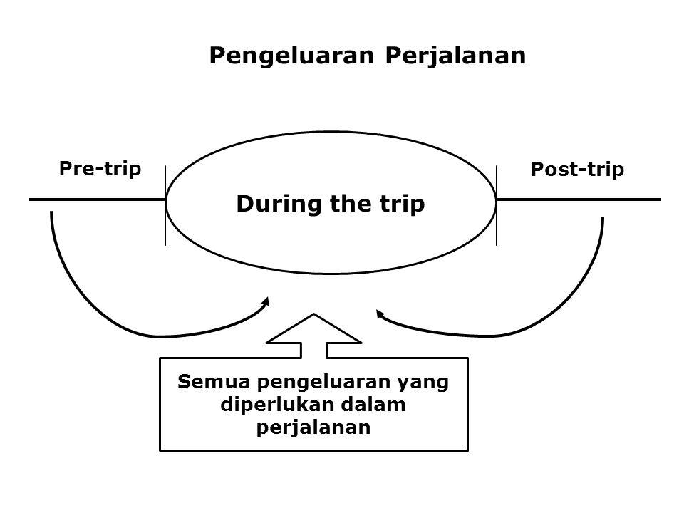 Pengeluaran Perjalanan Pre-trip During the trip Post-trip During the trip Semua pengeluaran yang diperlukan dalam perjalanan