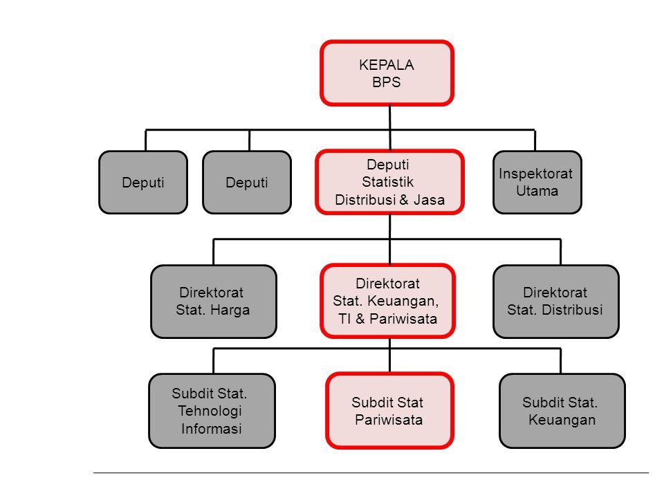 KEPALA BPS Deputi Statistik Distribusi & Jasa Subdit Stat.