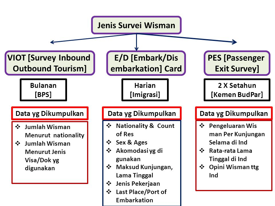 Jenis Survei Wisman VIOT [Survey Inbound Outbound Tourism] E/D [Embark/Dis embarkation] Card PES [Passenger Exit Survey] Bulanan [BPS] Harian [Imigras