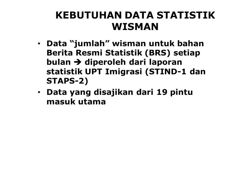 KEBUTUHAN DATA STATISTIK WISMAN Data jumlah wisman untuk bahan Berita Resmi Statistik (BRS) setiap bulan  diperoleh dari laporan statistik UPT Imigrasi (STIND-1 dan STAPS-2) Data yang disajikan dari 19 pintu masuk utama