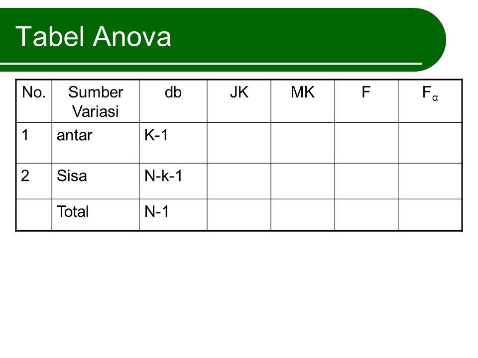Tabel Anova No.Sumber Variasi dbJKMKMKFFαFα 1antarK-1 2SisaN-k-1 TotalN-1