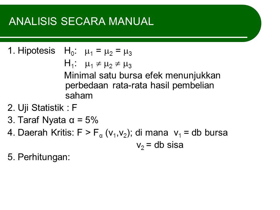 ANALISIS SECARA MANUAL 1. Hipotesis H 0 :  1 =  2 =  3 H 1 :  1   2   3 Minimal satu bursa efek menunjukkan perbedaan rata-rata hasil pembelia