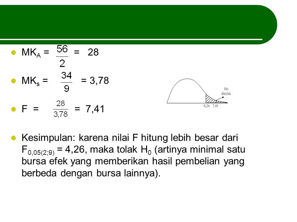 MK A = = 28 MK s = = 3,78 F = = 7,41 Kesimpulan: karena nilai F hitung lebih besar dari F 0,05(2;9) = 4,26, maka tolak H 0 (artinya minimal satu bursa