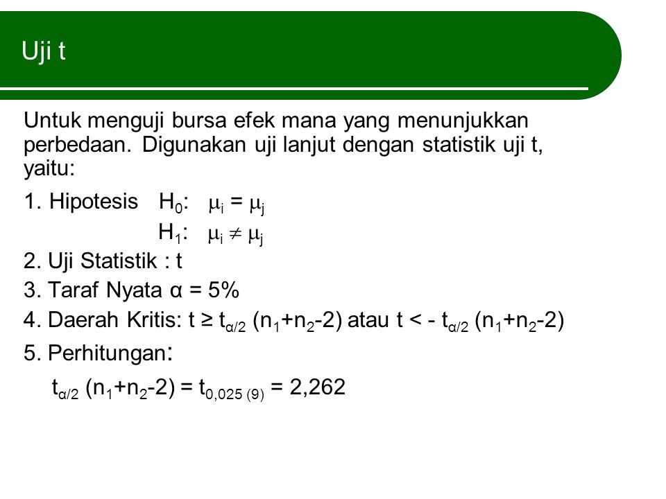 Uji t Untuk menguji bursa efek mana yang menunjukkan perbedaan. Digunakan uji lanjut dengan statistik uji t, yaitu: 1. Hipotesis H 0 :  i =  j H 1 :