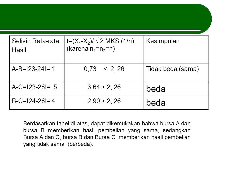 Selisih Rata-rata Hasil t=(X 1 -X 2 )/ √ 2 MKS (1/n) (karena n 1 =n 2 =n) Kesimpulan A-B=I23-24I= 10,73 < 2, 26Tidak beda (sama) A-C=I23-28I= 53,64 >