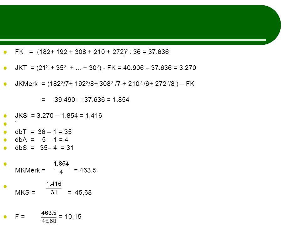 FK = (182+ 192 + 308 + 210 + 272) 2 : 36 = 37.636 JKT = (21 2 + 35 2 +... + 30 2 ) - FK = 40.906 – 37.636 = 3.270 JKMerk = (182 2 /7+ 192 2 /8+ 308 2