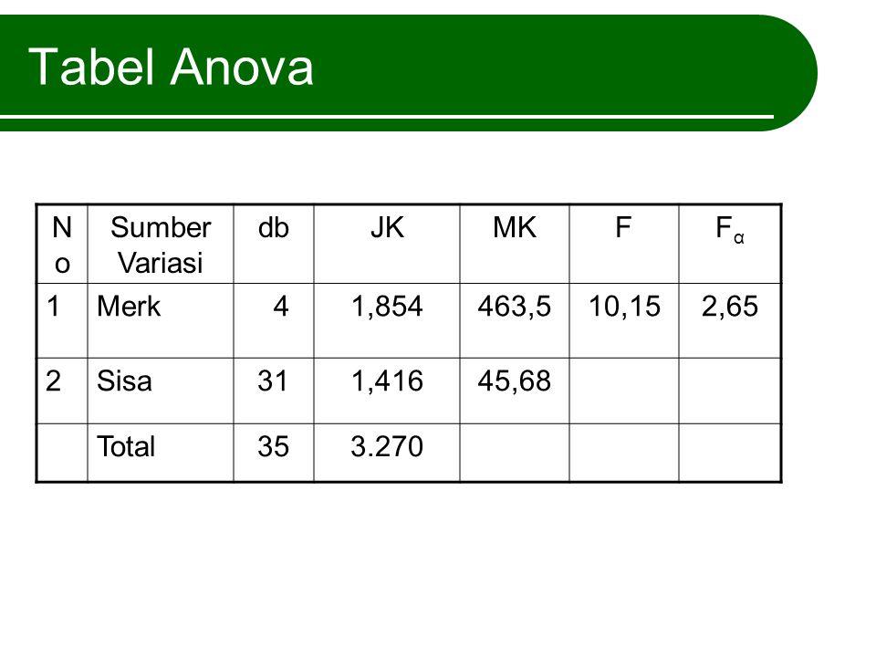 Tabel Anova NoNo Sumber Variasi dbJKMKFFαFα 1Merk 41,854463,510,152,65 2Sisa311,41645,68 Total353.270
