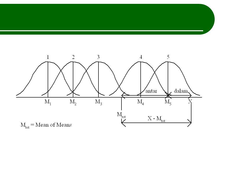 JENIS ANOVA  One Way Classification (ANOVA SATU ARAH) Di mana eksperimen didasarkan hanya pada satu kriteria saja  Two Way Classification (ANOVA DUA ARAH) Digunakan untuk mengukur variasi yang terjadi, dan pengamatan variasi ini diklasifikasi ke dalam 2 kriteria