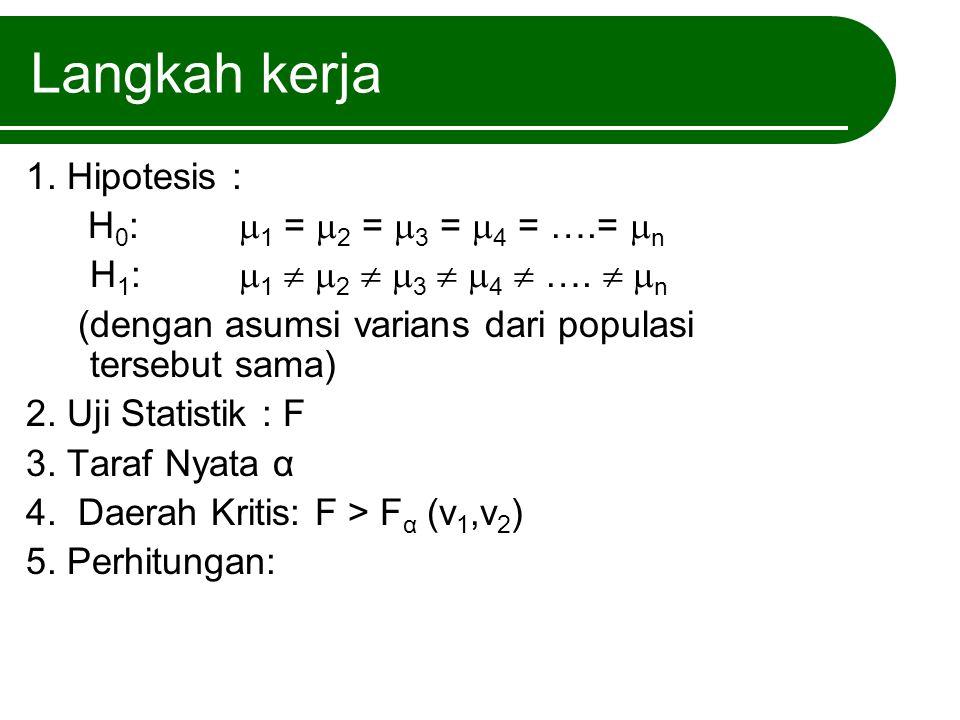 Perhitungan Faktor Koreksi = FK = Jumlah Kuadrat Total = JK T = Jumlah Kuadrat Antar = JK A = Jumlah Kuadrat Sisa = JK S = JK T - JK A Derajat Bebas Total = db T = N - 1 Derajat Bebas Antar = db A = K - 1 Derajat Bebas Sisa = db S = DB T – DB A