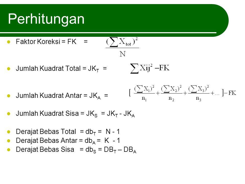 Perhitungan Faktor Koreksi = FK = Jumlah Kuadrat Total = JK T = Jumlah Kuadrat Antar = JK A = Jumlah Kuadrat Sisa = JK S = JK T - JK A Derajat Bebas T