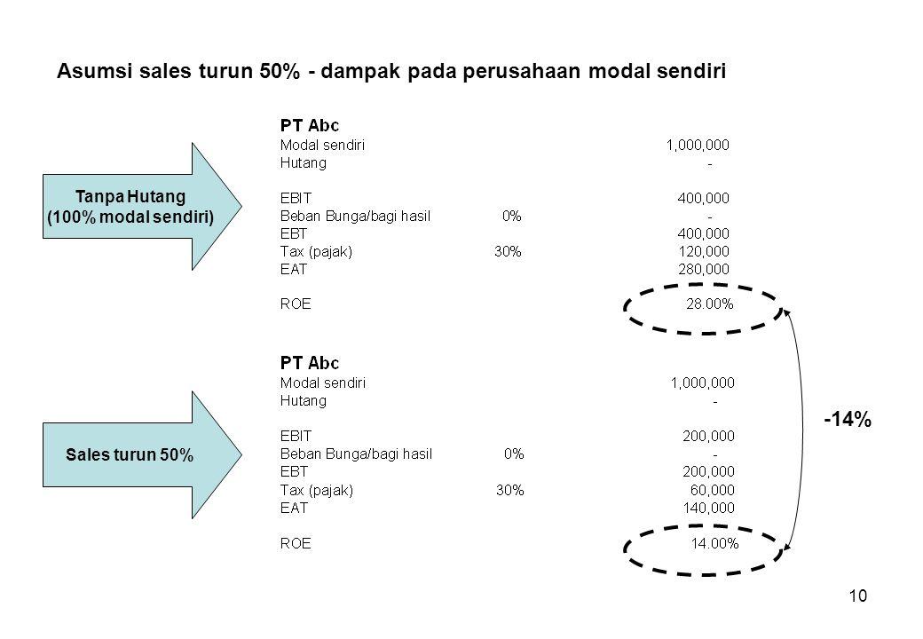 10 Asumsi sales turun 50% - dampak pada perusahaan modal sendiri Tanpa Hutang (100% modal sendiri) Sales turun 50% -14%