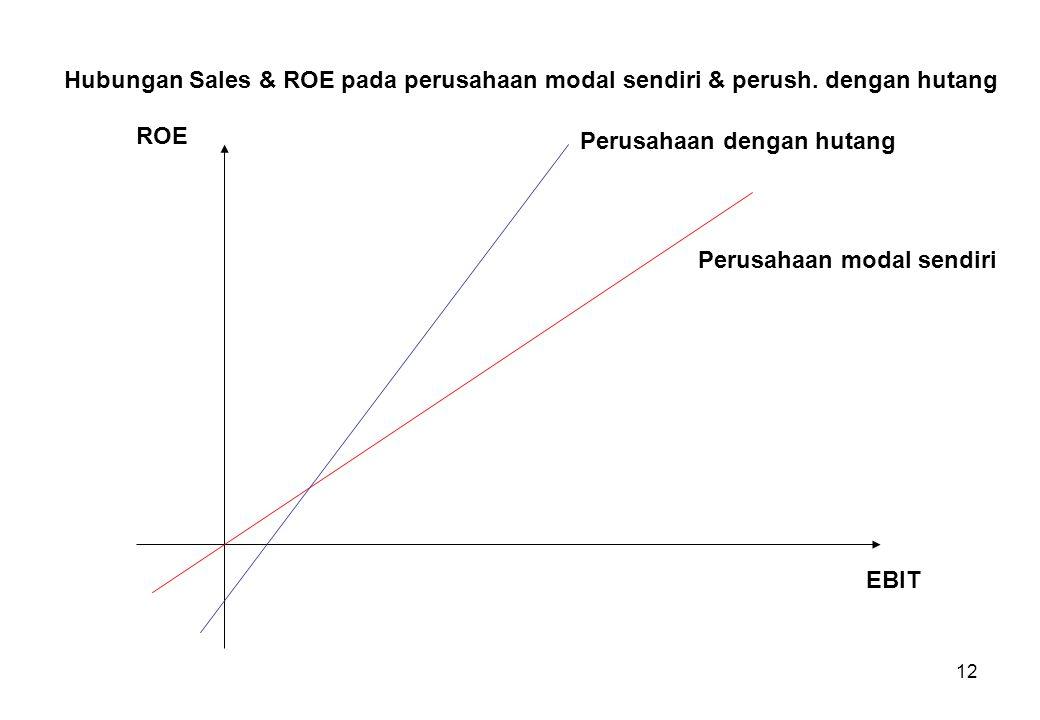 12 Hubungan Sales & ROE pada perusahaan modal sendiri & perush. dengan hutang ROE EBIT Perusahaan modal sendiri Perusahaan dengan hutang