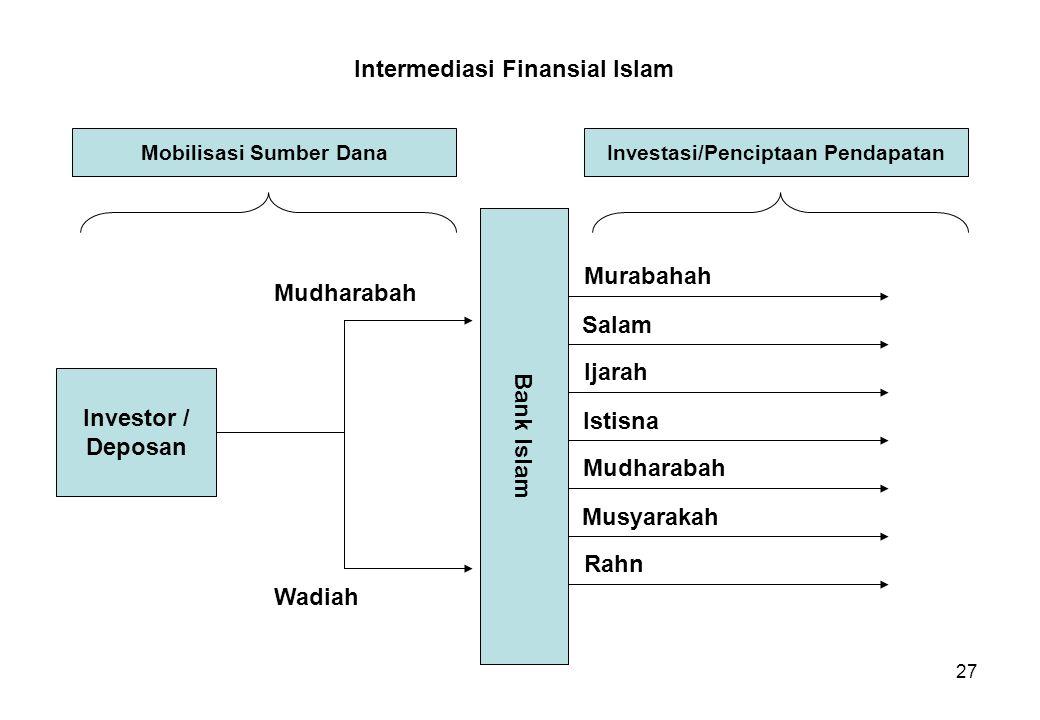 27 Intermediasi Finansial Islam Mobilisasi Sumber DanaInvestasi/Penciptaan Pendapatan Bank Islam Investor / Deposan Mudharabah Wadiah Murabahah Salam