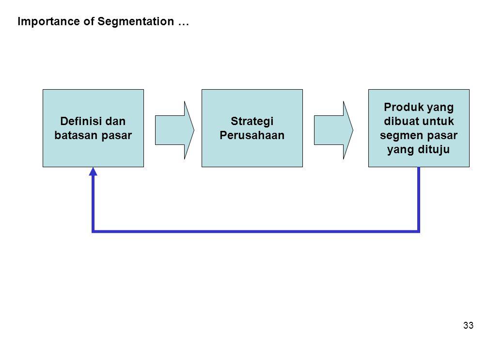 33 Importance of Segmentation … Definisi dan batasan pasar Strategi Perusahaan Produk yang dibuat untuk segmen pasar yang dituju