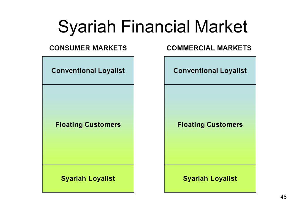 48 Syariah Financial Market Conventional Loyalist Floating Customers Syariah Loyalist Conventional Loyalist Floating Customers Syariah Loyalist CONSUM