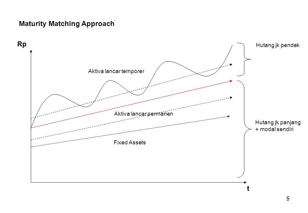 5 Maturity Matching Approach Rp t Hutang jk panjang + modal sendiri Hutang jk pendek Fixed Assets Aktiva lancar permanen Aktiva lancar temporer