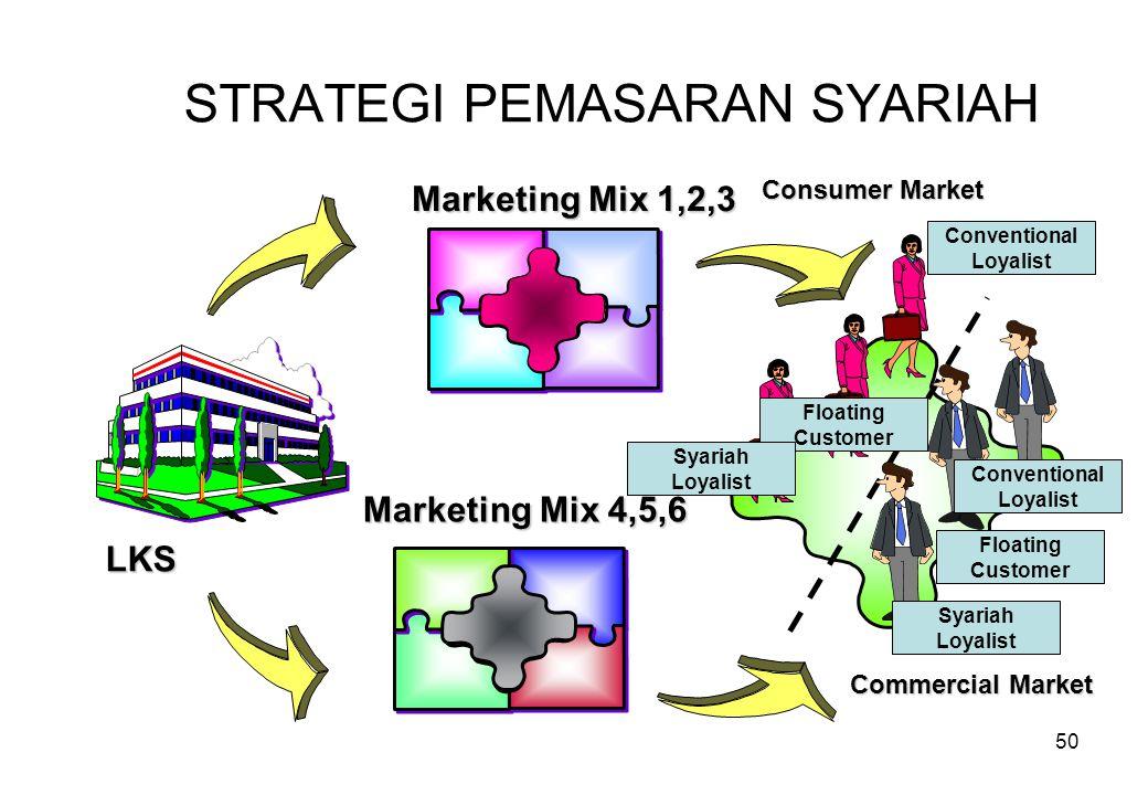 50 STRATEGI PEMASARAN SYARIAH LKS Marketing Mix 1,2,3 Commercial Market Marketing Mix 4,5,6 Consumer Market Conventional Loyalist Floating Customer Sy