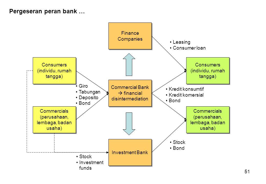 51 Pergeseran peran bank … Commercial Bank  financial disintermediation Consumers (individu, rumah tangga) Commercials (perusahaan, lembaga, badan us