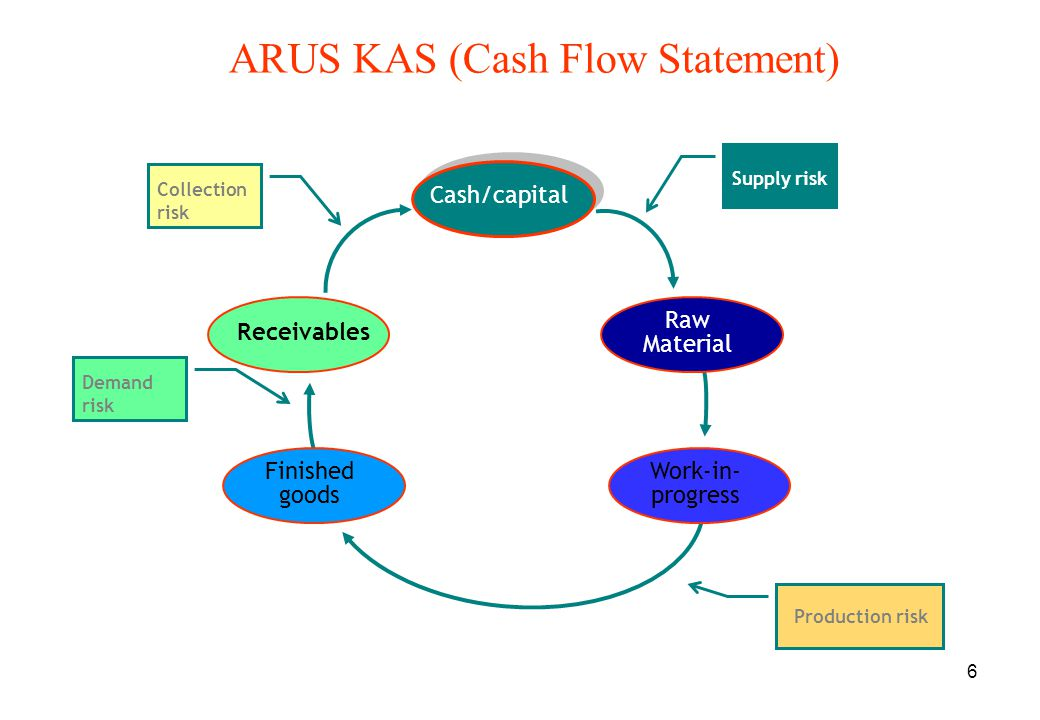 6 ARUS KAS (Cash Flow Statement) Receivables Raw Material Work-in- progress Finished goods Cash/capital Supply risk Production risk Demand risk Collec
