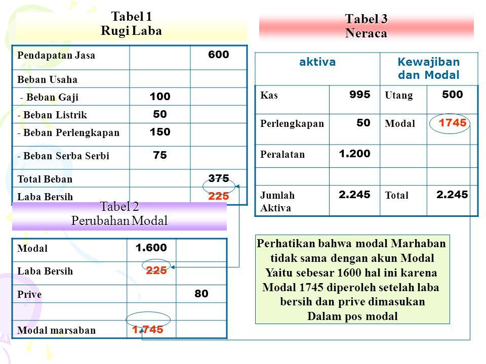 Tabel 3 Neraca aktivaKewajiban dan Modal Kas 995 Utang 500 Perlengkapan 50 Modal 1745 Peralatan 1.200 Jumlah Aktiva 2.245 Total 2.245 Pendapatan Jasa
