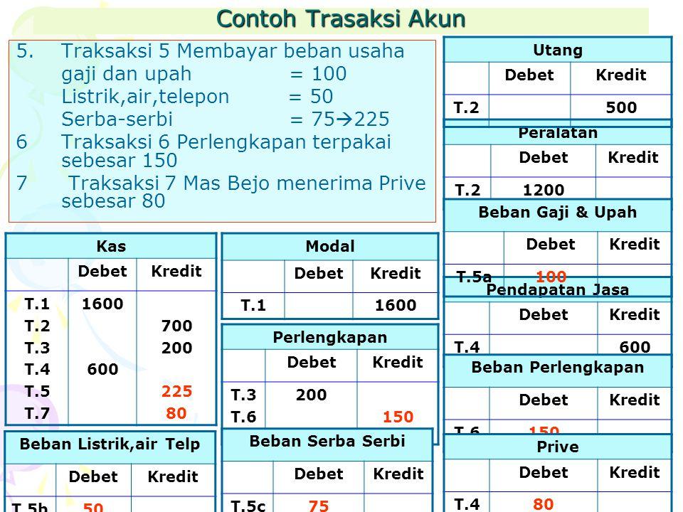 Contoh Trasaksi Akun 5.Traksaksi 5 Membayar beban usaha gaji dan upah = 100 Listrik,air,telepon = 50 Serba-serbi= 75  225 6Traksaksi 6 Perlengkapan terpakai sebesar 150 7 Traksaksi 7 Mas Bejo menerima Prive sebesar 80 Peralatan DebetKredit T.21200 Modal DebetKredit T.11600 Kas DebetKredit T.1 T.2 T.3 T.4 T.5 T.7 1600 600 700 200 225 80 Utang DebetKredit T.2500 Perlengkapan DebetKredit T.3 T.6 200 150 Pendapatan Jasa DebetKredit T.4600 Beban Gaji & Upah DebetKredit T.5a100 Beban Perlengkapan DebetKredit T.6150 Beban Serba Serbi DebetKredit T.5c75 Beban Listrik,air Telp DebetKredit T.5b50 Prive DebetKredit T.480