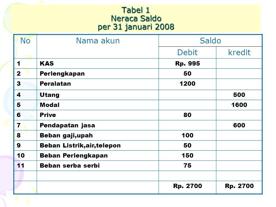 Tabel 1 Neraca Saldo per 31 januari 2008 NoNama akunSaldo Debitkredit 1KASRp. 995 2Perlengkapan50 3Peralatan1200 4Utang500 5Modal1600 6Prive80 7Pendap