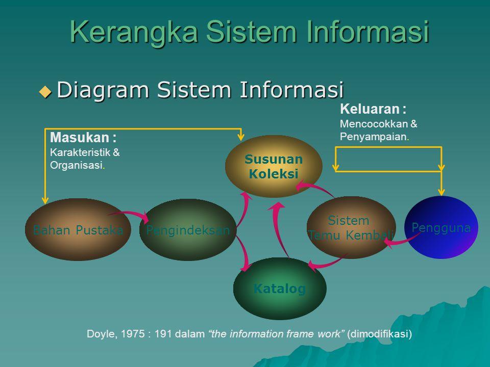 Kerangka Sistem Informasi Kerangka Sistem Informasi  Diagram Sistem Informasi Bahan Pustaka Pengindeksan Susunan Koleksi Katalog Sistem Temu Kembali Pengguna Masukan : Karakteristik & Organisasi.