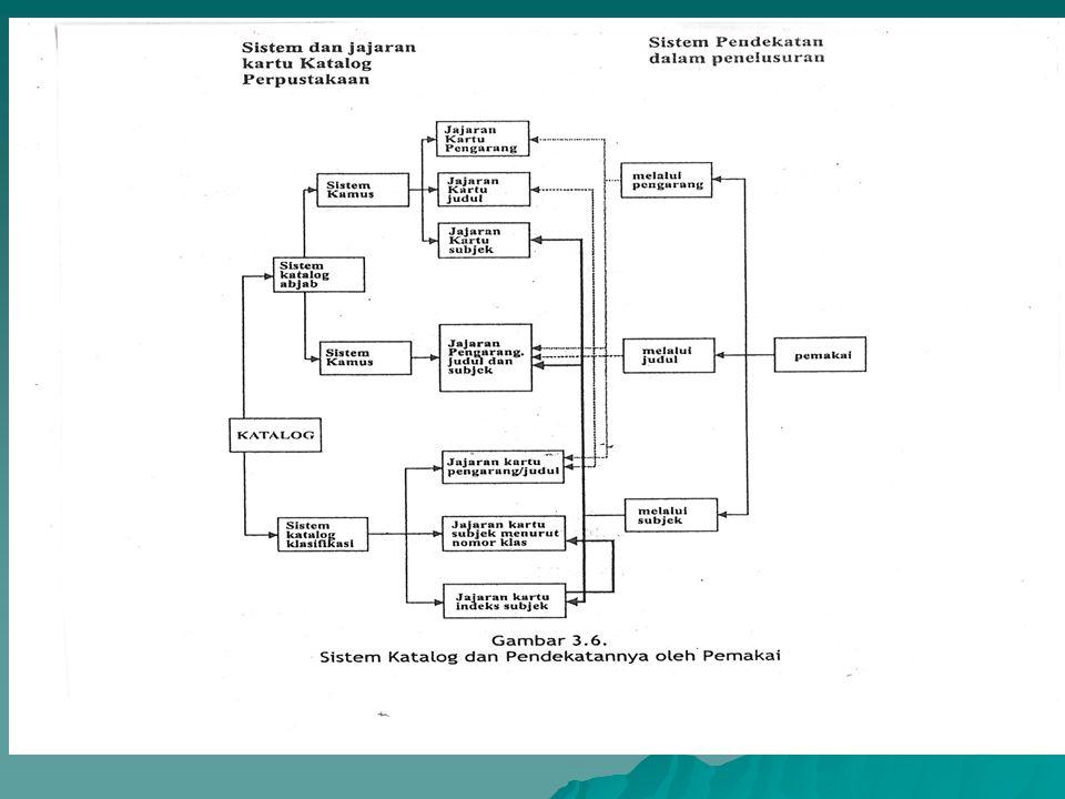 Kerangka Sistem Informasi Kerangka Sistem Informasi  Diagram Sistem Informasi Bahan Pustaka Pengindeksan Susunan Koleksi Katalog Sistem Temu Kembali