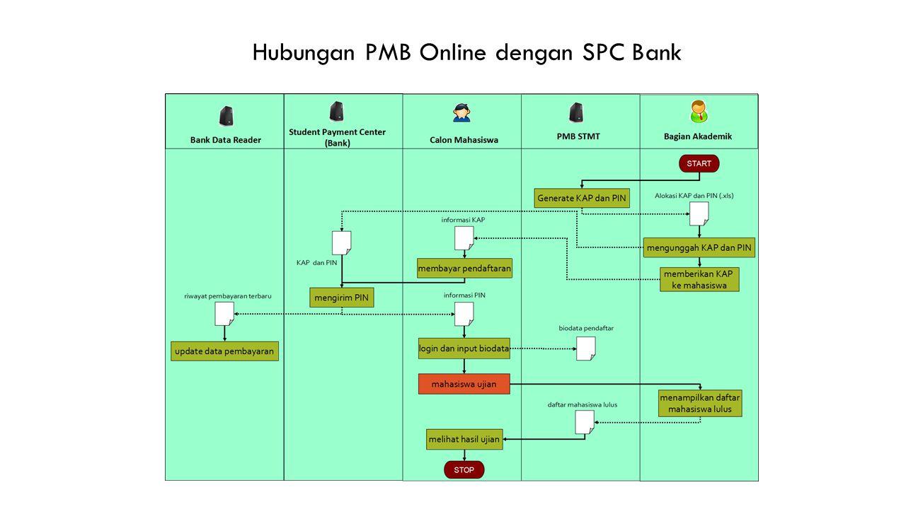 NEXT STEP Instalasi Server (vendor) Instalasi aplikasi PMB Pendampingan