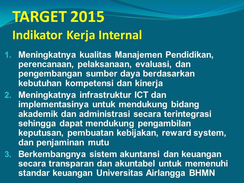 TARGET 2015 Indikator Kerja Internal 1. Meningkatnya kualitas Manajemen Pendidikan, perencanaan, pelaksanaan, evaluasi, dan pengembangan sumber daya b