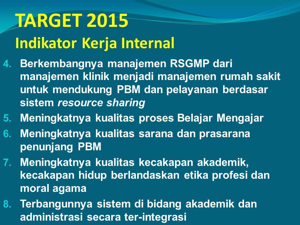TARGET 2015 Indikator Kerja Internal 4. Berkembangnya manajemen RSGMP dari manajemen klinik menjadi manajemen rumah sakit untuk mendukung PBM dan pela