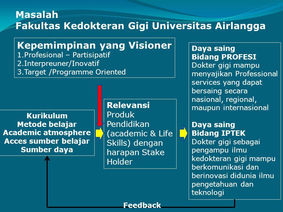 Masalah Fakultas Kedokteran Gigi Universitas Airlangga Kepemimpinan yang Visioner 1.Profesional – Partisipatif 2.Interpreuner/Inovatif 3.Target /Progr