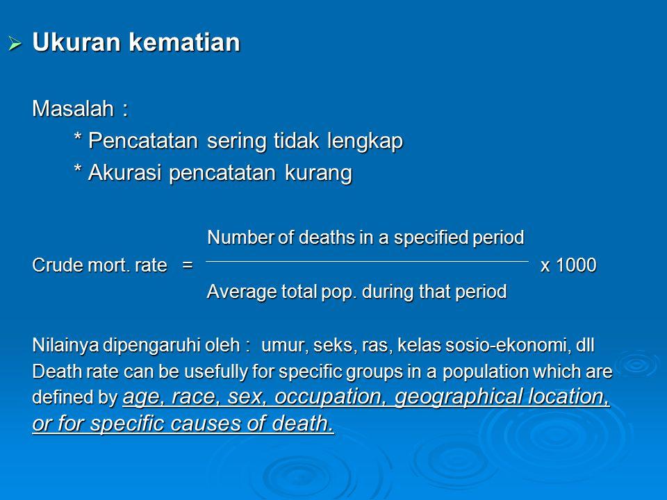  Ukuran kematian Masalah : * Pencatatan sering tidak lengkap * Akurasi pencatatan kurang Number of deaths in a specified period Crude mort. rate =x 1