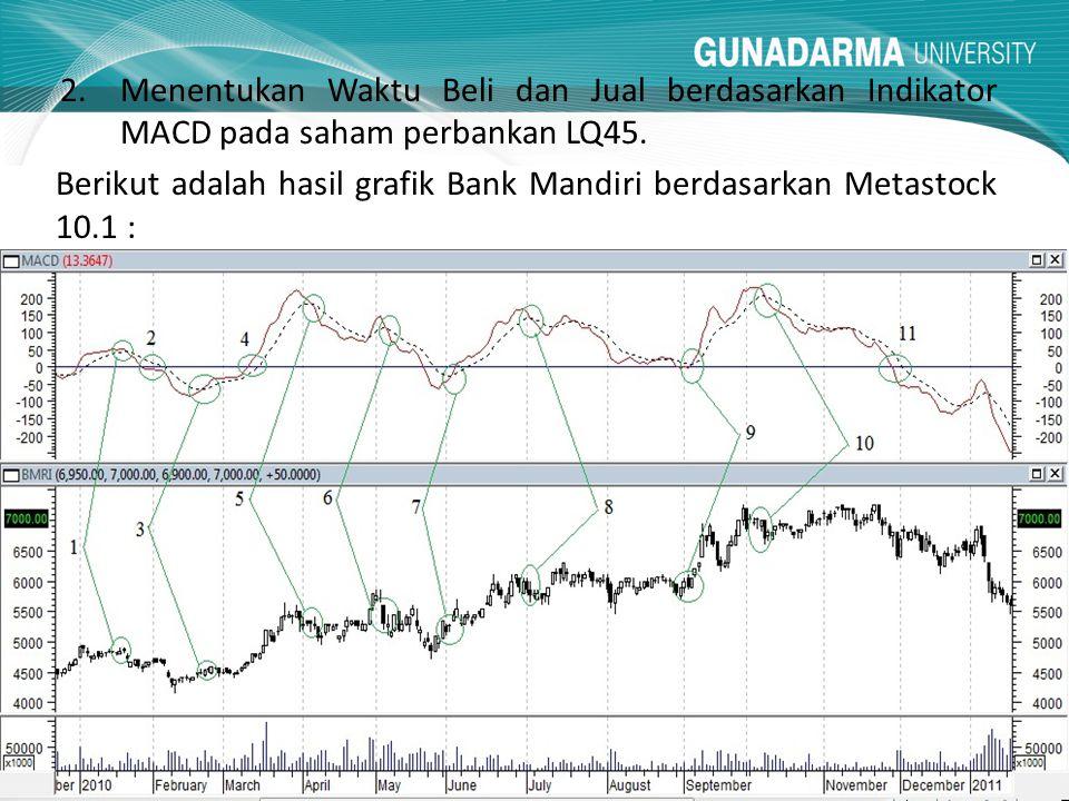 2.Menentukan Waktu Beli dan Jual berdasarkan Indikator MACD pada saham perbankan LQ45. Berikut adalah hasil grafik Bank Mandiri berdasarkan Metastock