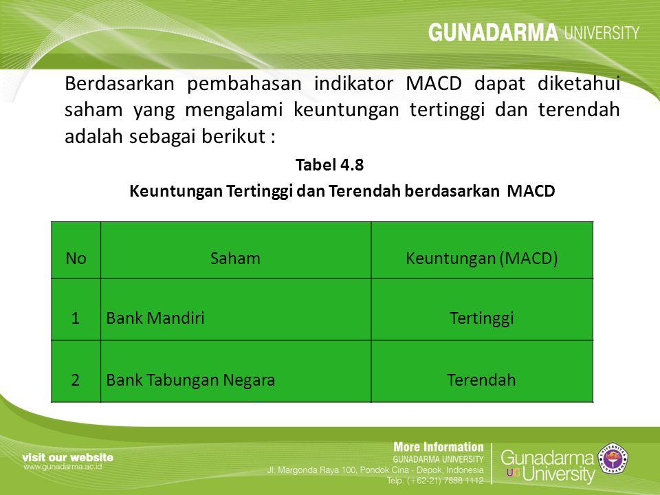 Berdasarkan pembahasan indikator MACD dapat diketahui saham yang mengalami keuntungan tertinggi dan terendah adalah sebagai berikut : Tabel 4.8 Keuntu