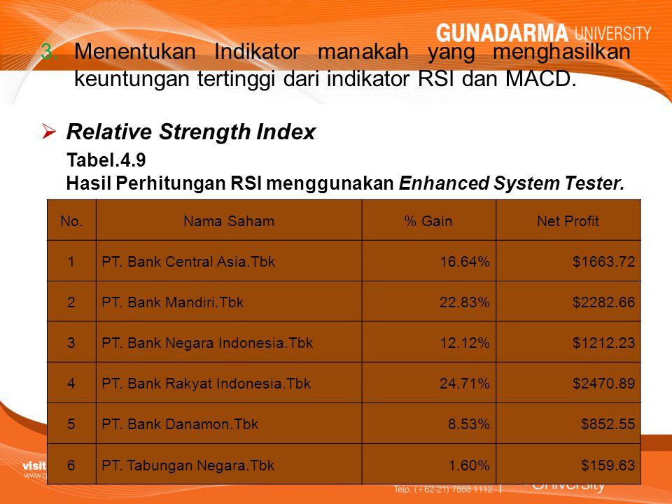 3. Menentukan Indikator manakah yang menghasilkan keuntungan tertinggi dari indikator RSI dan MACD.  Relative Strength Index Tabel.4.9 Hasil Perhitun