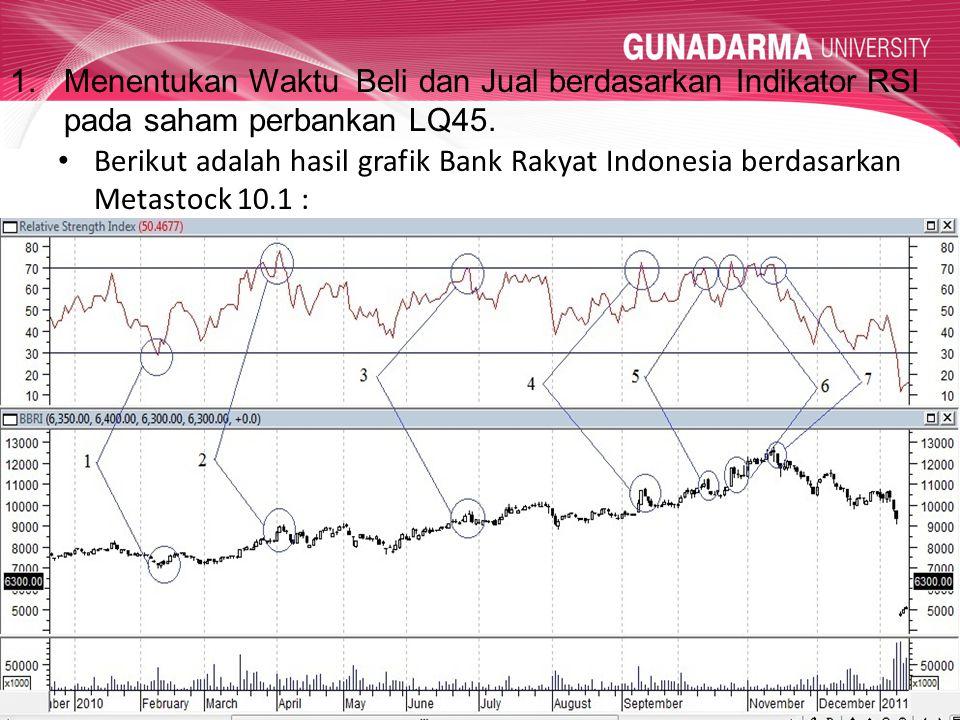 1.Menentukan Waktu Beli dan Jual berdasarkan Indikator RSI pada saham perbankan LQ45. Berikut adalah hasil grafik Bank Rakyat Indonesia berdasarkan Me