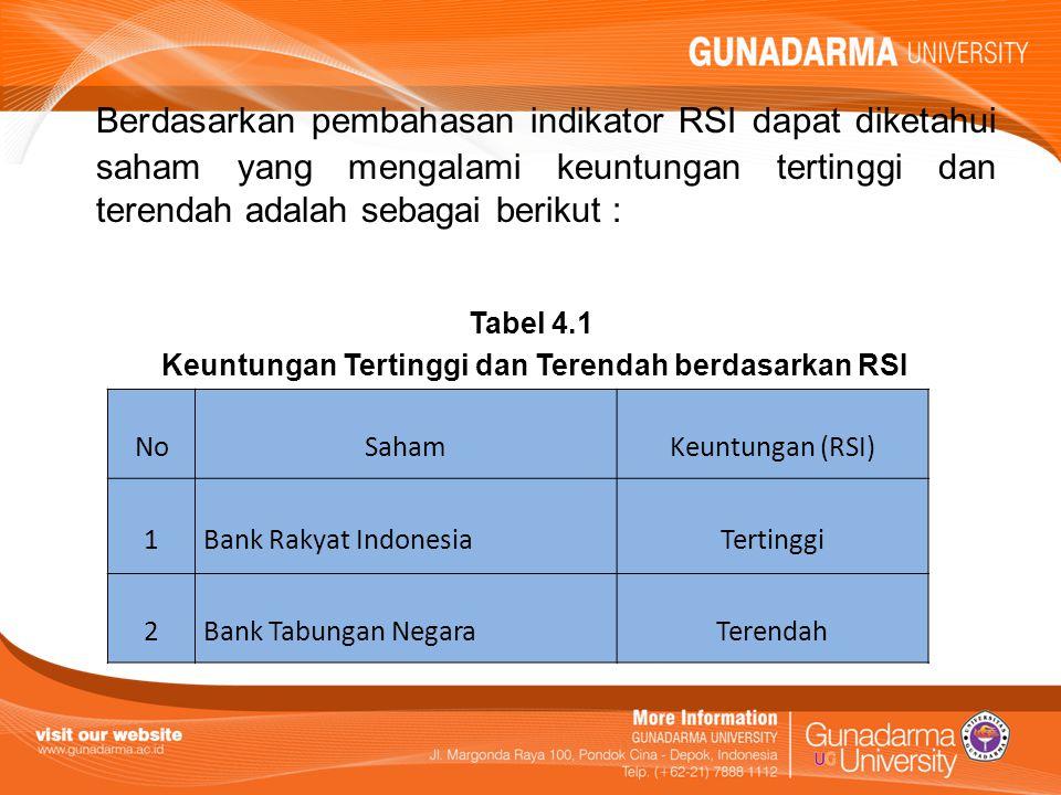 Berdasarkan pembahasan indikator RSI dapat diketahui saham yang mengalami keuntungan tertinggi dan terendah adalah sebagai berikut : Tabel 4.1 Keuntun