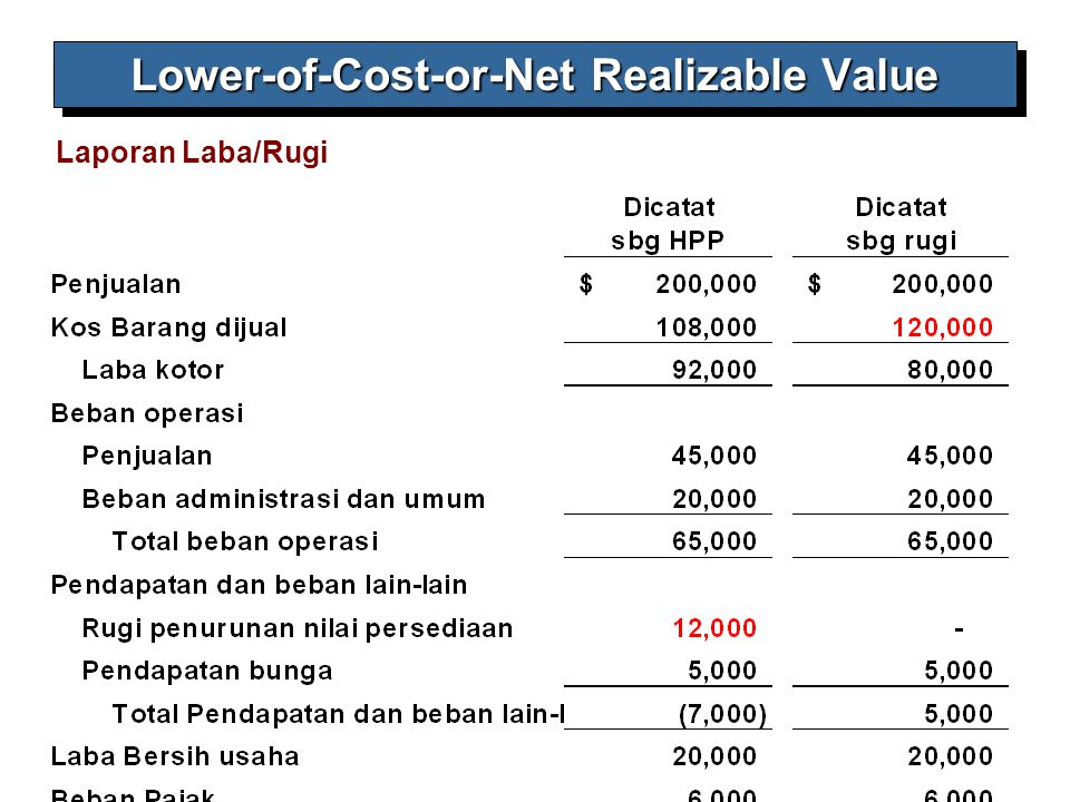 9-10 Laporan Laba/Rugi Lower-of-Cost-or-Net Realizable Value