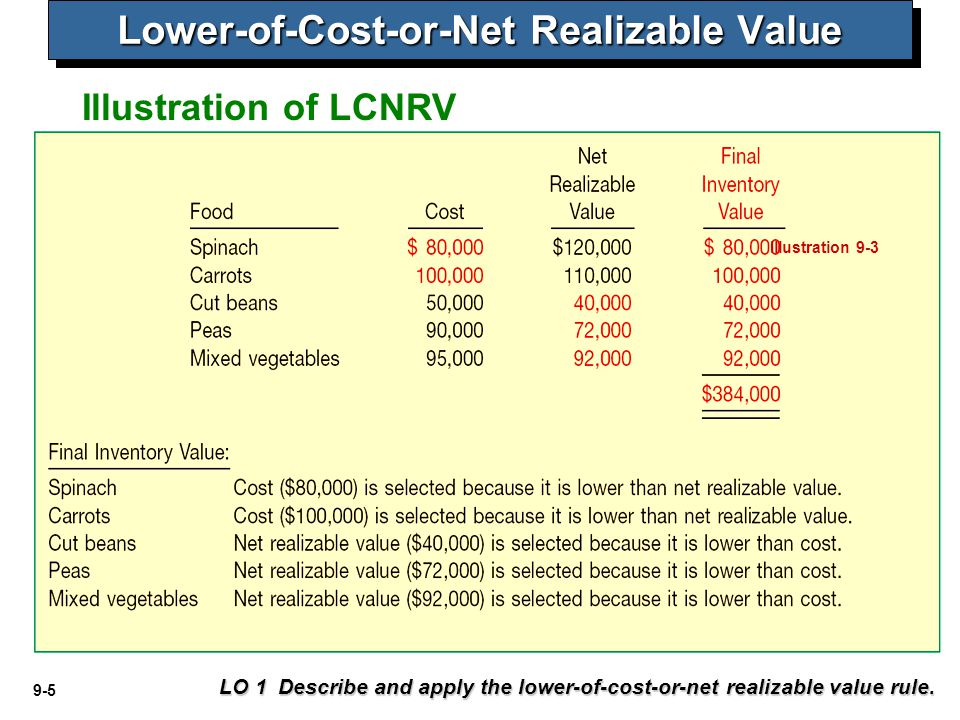 9-6 Illustration 9-4 Methods of Applying LCNRV LO 1 Describe and apply the lower-of-cost-or-net realizable value rule.