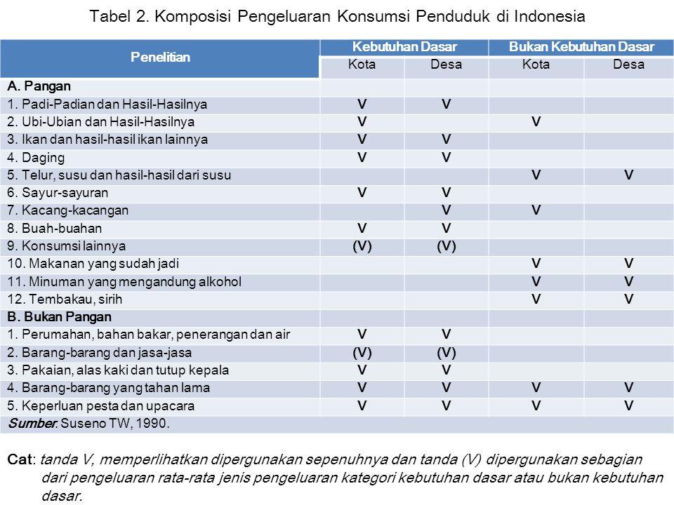Tabel 2. Komposisi Pengeluaran Konsumsi Penduduk di Indonesia Penelitian Kebutuhan DasarBukan Kebutuhan Dasar KotaDesaKotaDesa A. Pangan 1. Padi-Padia