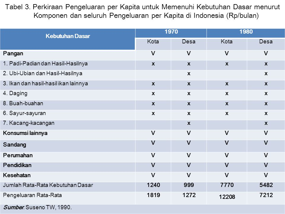 Tabel 3. Perkiraan Pengeluaran per Kapita untuk Memenuhi Kebutuhan Dasar menurut Komponen dan seluruh Pengeluaran per Kapita di Indonesia (Rp/bulan) K
