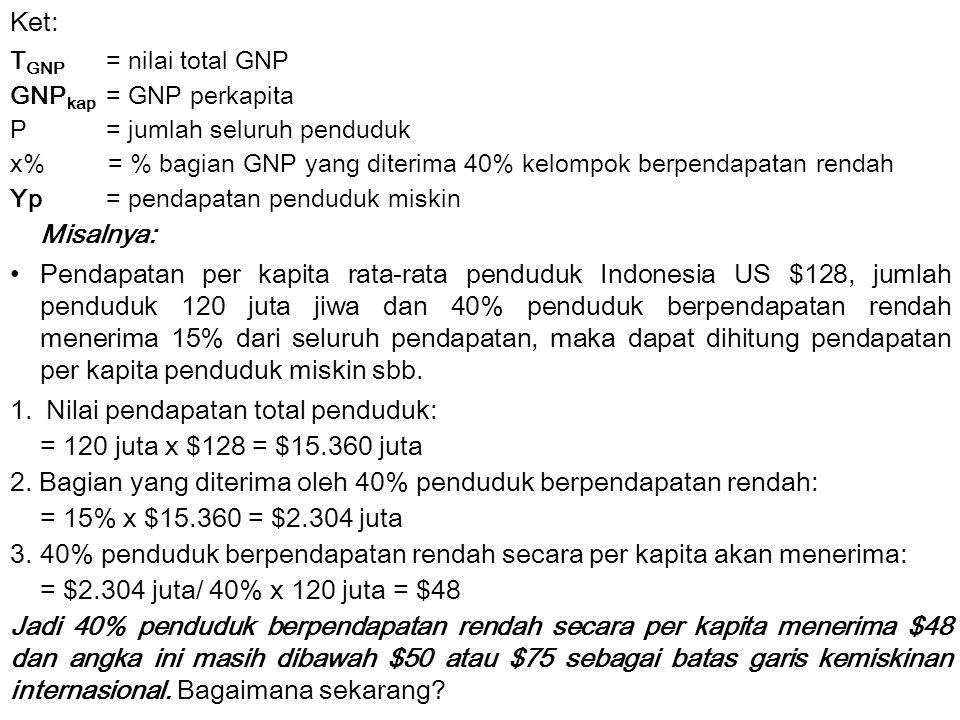 Ket: T GNP = nilai total GNP GNP kap = GNP perkapita P= jumlah seluruh penduduk x% = % bagian GNP yang diterima 40% kelompok berpendapatan rendah Yp =