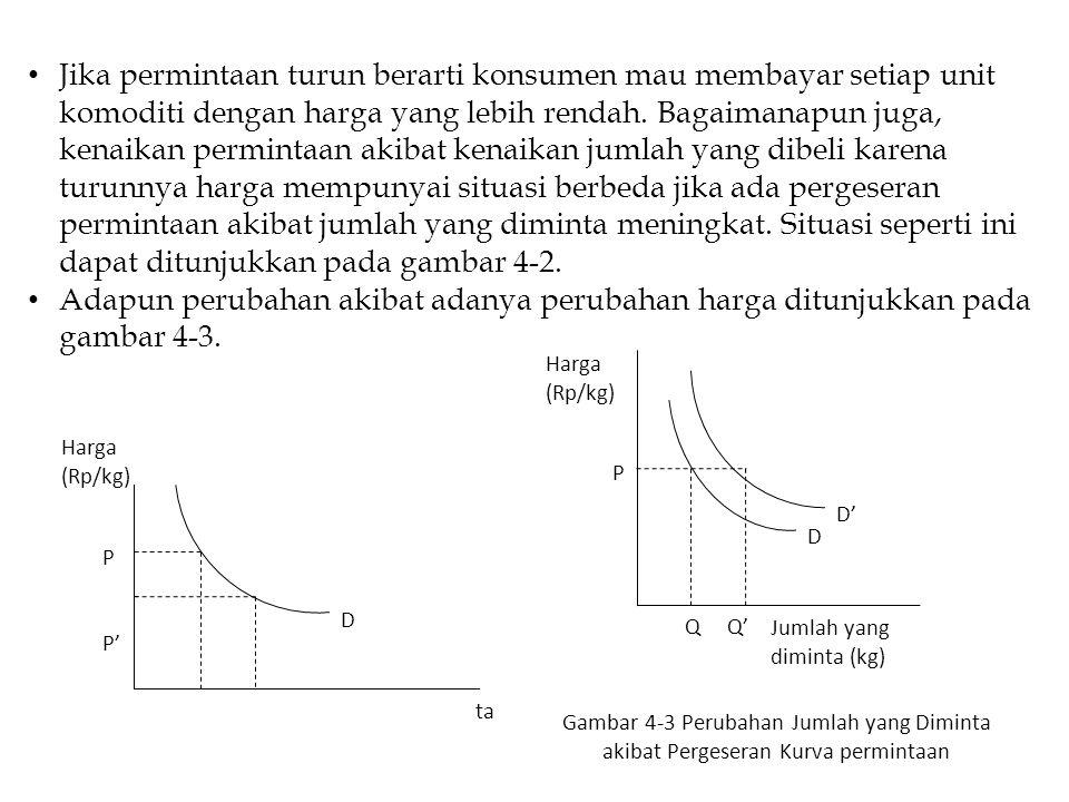 P P' Q Q' D Jumlah yang diminta (kg) Harga (Rp/kg) P Q Q' D Jumlah yang diminta (kg) Harga (Rp/kg) D' Gambar 4-3 Perubahan Jumlah yang Diminta akibat Pergeseran Kurva permintaan Gambar 4-2 Perubahan Jumlah yang Diminta Akibat adanya Perubahan Harga Jika permintaan turun berarti konsumen mau membayar setiap unit komoditi dengan harga yang lebih rendah.