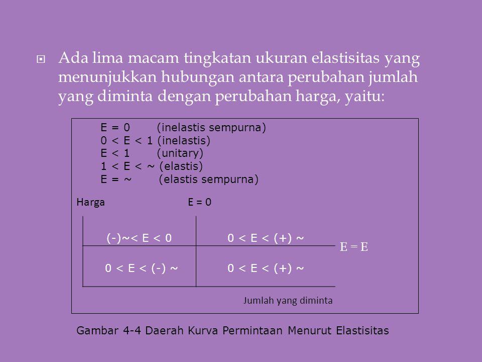  Ada lima macam tingkatan ukuran elastisitas yang menunjukkan hubungan antara perubahan jumlah yang diminta dengan perubahan harga, yaitu: E = 0 (inelastis sempurna) 0 < E < 1 (inelastis) E < 1 (unitary) 1 < E < ~ (elastis) E = ~ (elastis sempurna) Harga E = 0 Jumlah yang diminta Gambar 4-4 Daerah Kurva Permintaan Menurut Elastisitas (-)~< E < 00 < E < (+) ~ 0 < E < (-) ~0 < E < (+) ~ E = E