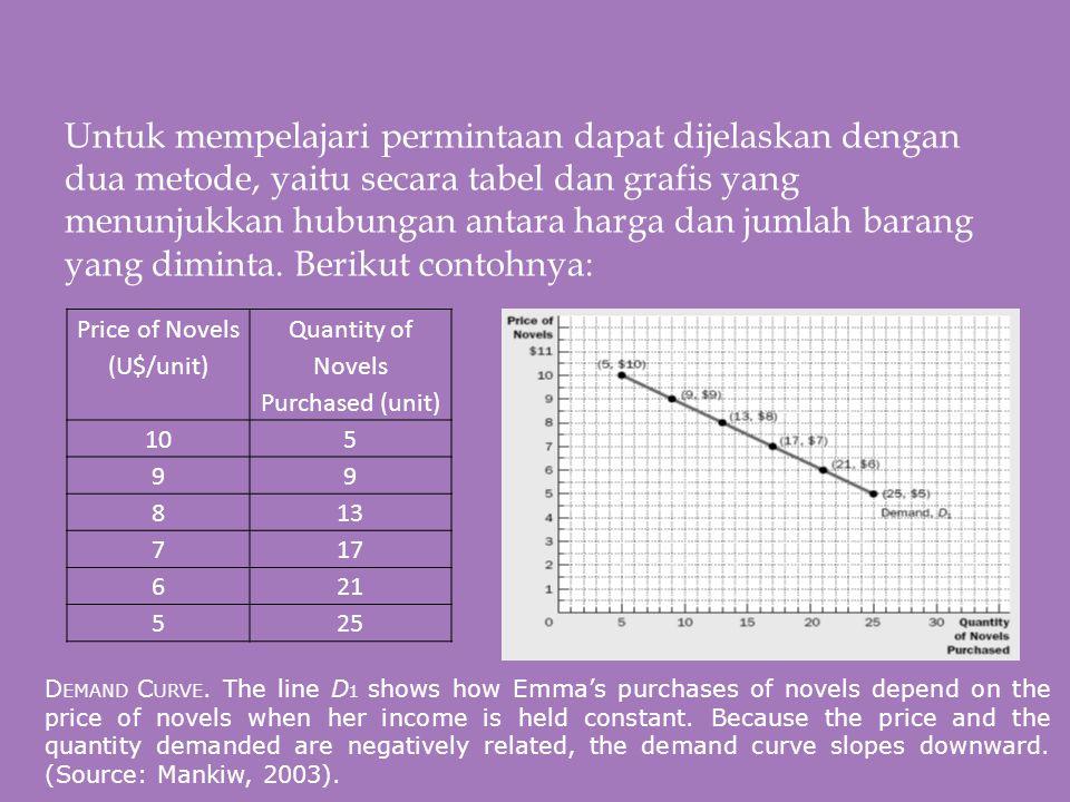  Berdasarkan tabel dan grafik di atas kita mengetahui bahwa harga dan jumlah yang diminta memiliki hubungan negative ( negative slope ).
