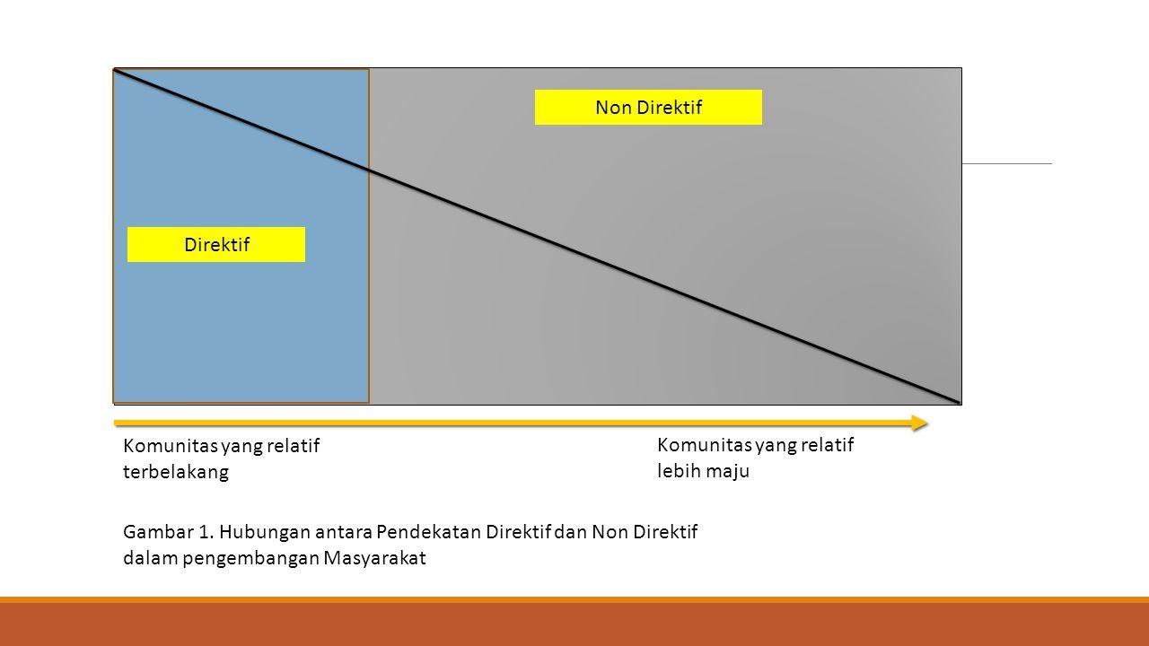 Non Direktif Direktif Komunitas yang relatif terbelakang Komunitas yang relatif lebih maju Gambar 1. Hubungan antara Pendekatan Direktif dan Non Direk