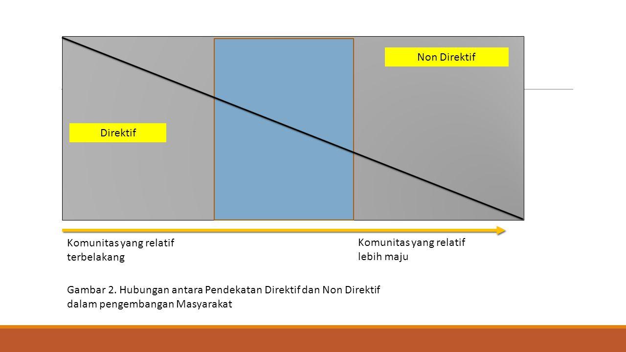 Non Direktif Direktif Komunitas yang relatif terbelakang Komunitas yang relatif lebih maju Gambar 2. Hubungan antara Pendekatan Direktif dan Non Direk