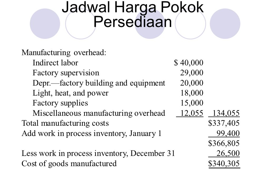 Jadwal Harga Pokok Persediaan Manufacturing overhead: Indirect labor$ 40,000 Factory supervision29,000 Depr.—factory building and equipment20,000 Ligh