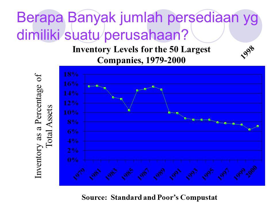 Juni 28 Hutang Usaha9,800 Kerugian Potongan200 Kas10,000 Potongan Kas/ Cash Discounts— Metode Bersih/Net Method